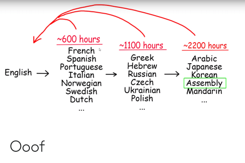 Norwegian: 600 hours  1100 hours  2200 hours  French  Spanish  Portuguese  Italian  Norwegian  Swedish  Dutch  Greek  Hebrew  Russian  Czech  Ukrainian  Polish  Arabic  Japanese  Korean  Assembly  Mandarin  English Ooof