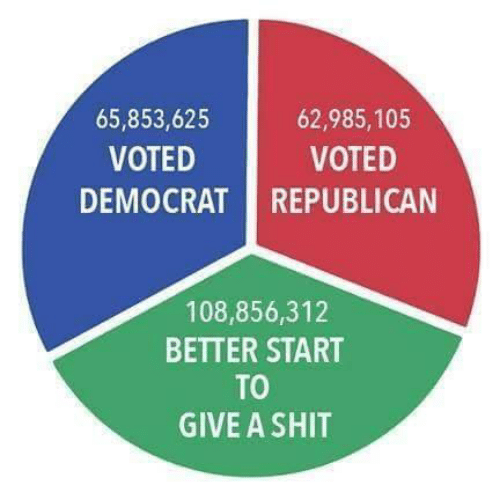 democrat: 62,985,105  65,853,625  VOTED  VOTED  DEMOCRAT REPUBLICAN  108,856,312  BETTER START  TO  GIVE A SHIT