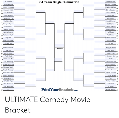 School of Rock: 64 Team Single Elimination  Stepbrothers  2  Superbad  1  Get Him to Greek  -63  Heavyweights  64  Blades of Glory  31  Super Troopers  32  Big Lebowski  34  Starsky &Hutch  33  The Interview  17  Role Models  18  Hall Pass  48 Monty Python  47  Dodgeball  American Pie  16  15  The Other Guys  49  Harold & Kumar  50  Bad Santa  Pineapple Express  10  School of Rock  55  Baseketball  56  Billy Madison  23  Animal House  24.  Half Baked  Austin Powers  41  42  Talladega Nights  25  Fast Times  26  Horrible Bosses  39  Airplane!  40  Zoolander  7  Dumb and Dumber  Hot Rod  57Tommy Boy  58  Нарру Gilmore  Wedding Crashers  4  Winner  3  Joe Dirt  Due Date  61  .62  Caddyshack  Anchorman  29  30  Knocked Up  35  Walk Hard  36  I Love You,Man  20  Borat  19  45The Waterboy  Dazed &Confused  .46  This Is The End  13  Something About Mary  14  Neighbors  Wayne's World  52  51  Tropic Thunder  Napoleon Dynamite  11  12  Grandma's Boy  Night at Roxbury  54  53  21 Jump Street  22  Forgetting Sarah Marshall  21  Ace Ventura  44  Ted  .43  Blazing Saddles  27  40 Yr Old Virgin  28  Semi-Pro  Meet The Parents  37  .38  The Hangover  5  Old School  6  PrintYourBrackets.com  Office Space 59  Elf  60 ULTIMATE Comedy Movie Bracket