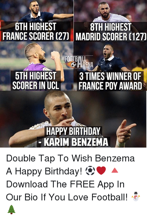 Memes, Happy Birthday, and Apps: 6TH HIGHEST  8TH HIGHEST  FRANCE SCORER (27] MADRID SCORER (127)  5TH HIGHEST  3 TIMES WINNER OF  SCORER IN UCL  FRANCE POY AWARD  HAPPY BIRTHDAY  KARIM BENZEMA Double Tap To Wish Benzema A Happy Birthday! ⚽️❤️ 🔺Download The FREE App In Our Bio If You Love Football! ⛄️🌲
