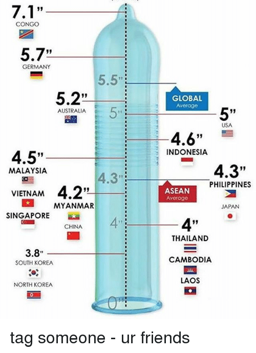 "Friends, Memes, and North Korea: 7.1""  CONGO  5.7""  GERMANY  5.2  AUSTRALIA  4.5""  MALAYSIA  4.3""  VIETNAM  4.2""  MYANMAR  SINGAPORE  CHINA  3.8  SOUTH KOREA  NORTH KOREA  GLOBAL  Average  5""  USA  4.6""  INDONESIA  4.3""  PHILIPPINES  ASEAN  Average  JAPAN  THAILAND  CAMBODIA  LAOS tag someone - ur friends"