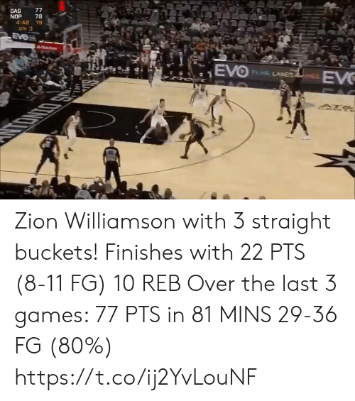 Williamson: 77  SAS  NOP  4:42 19  78  une 3  EVe  hoit  EVO  EV  FLIS LANES  PAC Zion Williamson with 3 straight buckets! Finishes with 22 PTS (8-11 FG) 10 REB  Over the last 3 games:  77 PTS in 81 MINS 29-36 FG (80%) https://t.co/ij2YvLouNF