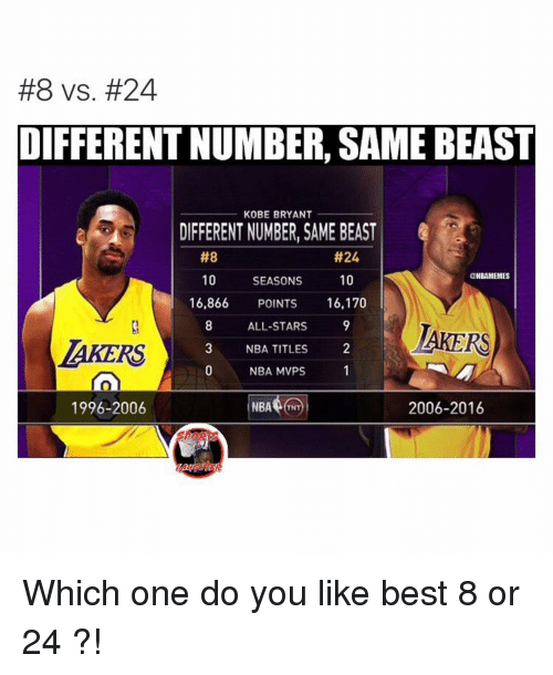 All Star, Kobe Bryant, and Memes:  #8 vs. #24  DIFFERENTNUMBER, SAMEBEAST  KOBE BRYANT  A DIFFERENT NUMBER, SAME BEAST  #24  #8  ONBAMEMES  10  10  SEASONS  16,866  POINTS  16,170  ALL-STARS  AKERS  NBA TITLES  NBA MVPS  1996-2006  2006-2016  NBA  TNT Which one do you like best 8 or 24 ?!