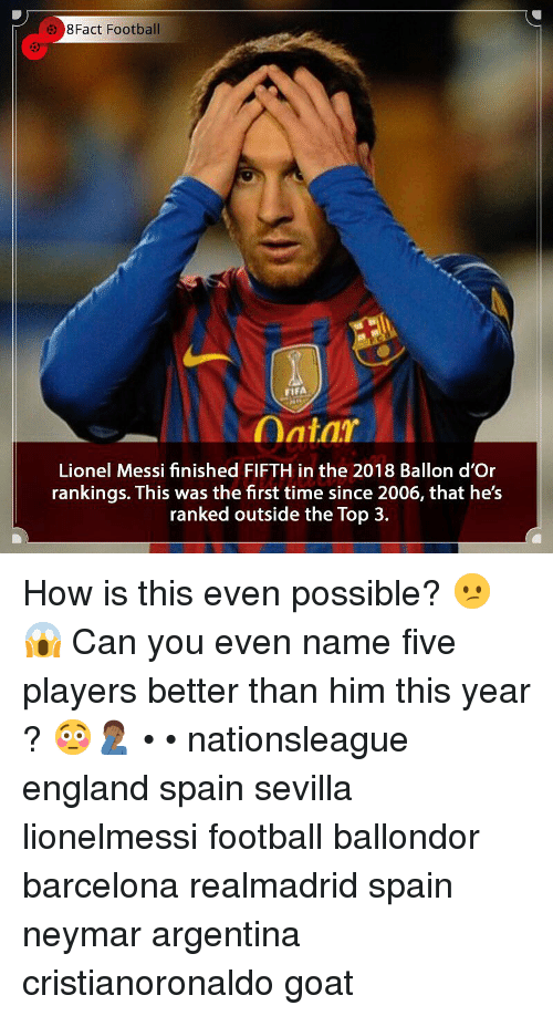 rankings: 8Fact Football  53  FIFA  Lionel Messi finished FIFTH in the 2018 Ballon d'Or  rankings. This was the first time since 2006, that he's  ranked outside the Top 3. How is this even possible? 😕😱 Can you even name five players better than him this year ? 😳🤦🏾♂️ • • nationsleague england spain sevilla lionelmessi football ballondor barcelona realmadrid spain neymar argentina cristianoronaldo goat