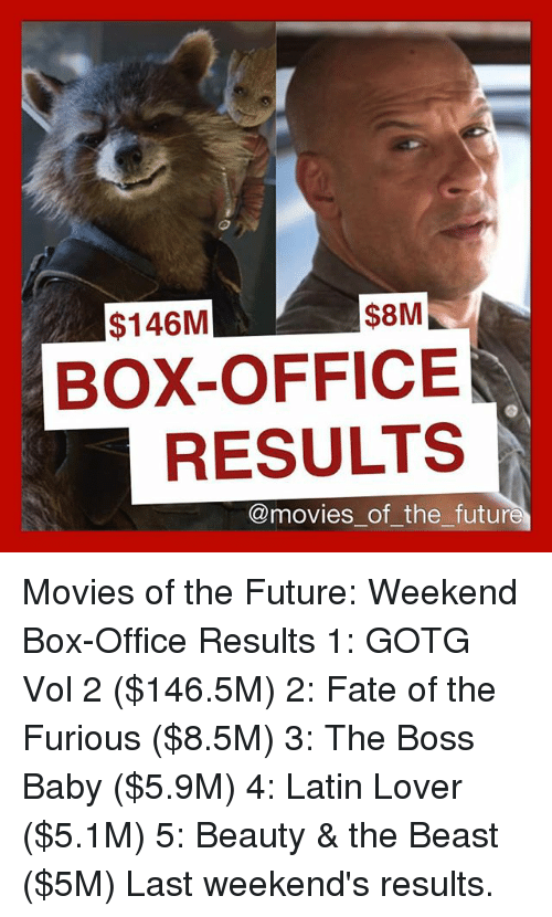 8m 146m box office results of the future movies of the - Movie box office results this weekend ...