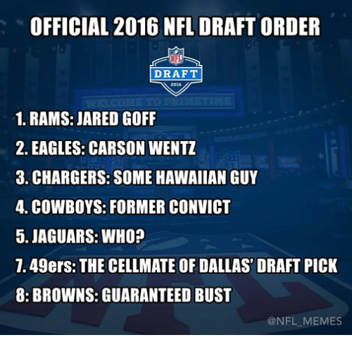 Meme, Memes, and Nfl: OFFICIAL 2016 NFL DRAFT ORDER  NFL  DRAFT  2016  1. RAMS: JARED GOFF  2. EAGLES: CARSON WENTZ  3. CHARGERS: SOME HAWAIIAN GUY  4. COWBOYS: FORMER CONVICT  5. JAGUARS: WHO?  T. 49ers: THE CELLMATE OF  DALLAS' DRAFT PICK  8: BROWNS: GUARANTEED BUST  @NFL MEMES