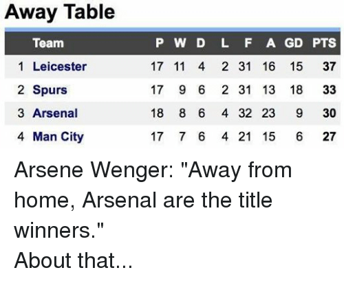 """Home: Away Table  Team  PWD L F AGD PTS  1 Leicester  17 114 231 1615 37  2 Spurs  17 96 231 13 18 33  3 Arsenal  18 86 432 23 9 30  4 Man City  1776 421 15 6 27  7307  3332  5896  6335  1121  1121  3332  2244  4666  1987  1234 Arsene Wenger: """"Away from home, Arsenal are the title winners."""" About that..."""