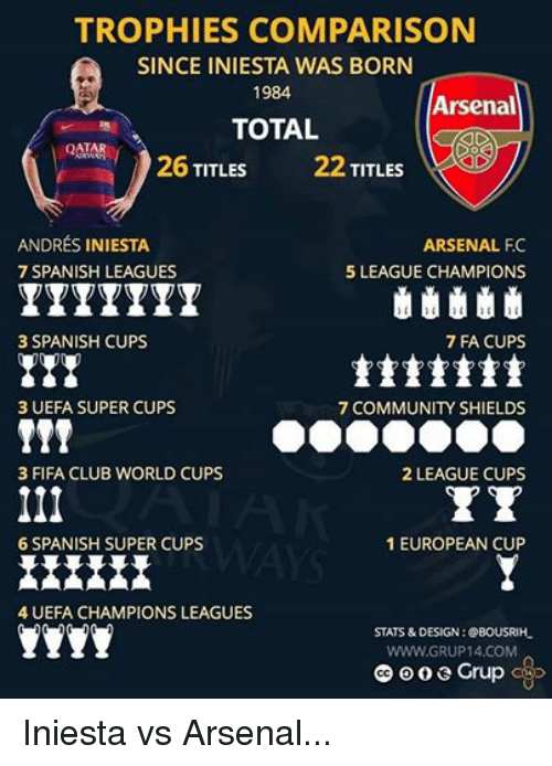 Arsenal Club And Community TROPHIES COMPARISON SINCE INIESTA WAS BORN 1984 TOTAL