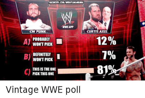 Cm Punk: CM PUNK  PROBABLY  AJ  WONT PICK  DEFINITELY  WONT PICK  THIS IS THE ONE  PICK THISONE  WWE APP  CURTIS AXEL  12%  1% Vintage WWE poll