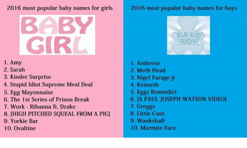 Baby, It's Cold Outside, Drake, and Girls: 2016 most popular baby names for girls  2016 most popular baby names for boys  BABY  GIRL  1. Amy  1. Ambrose  2. Sarah  2. Meth Head  3. Nigel Farage jr  3. Kinder Surprise  4. Stupid Idiot Supreme Meal Deal  4. Kenneth  5. Egg Mayonnaise  5. Eggs Bennedict  6. LA PAUL JOSEPH WATSON VIDEO]  6. The 1st Series of Prison Break  7. Greggs  7. Work Rihanna ft. Drake  8. Little Cunt  8. [HIGH PITCHED SQUEAL FROM A PIG]  9. Wankshaft.  9. Yorkie Bar  10. Ovaltine  100. Marmite Face