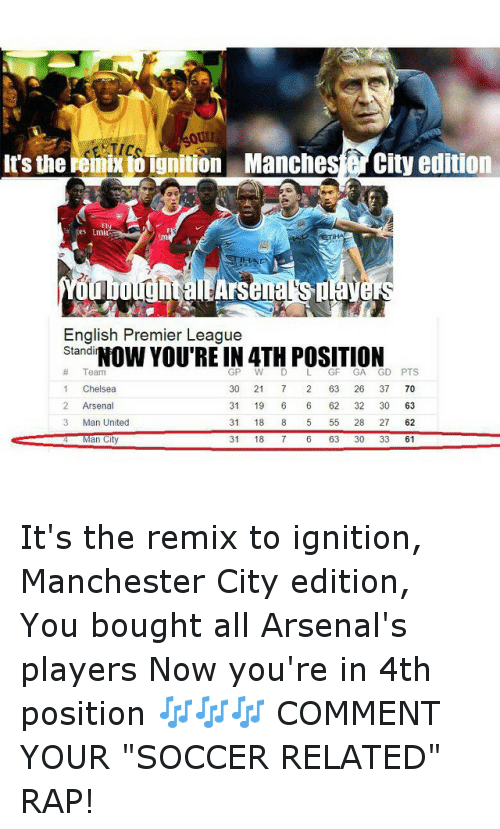 """English Premier League: remix ibignition Manches City edition  It's the  English Premier League  Stand  YOU'RE IN 4TH POSITION  Team  GP W L GF GA  GD PTS  30 21  63 26  37 70  1 Chelsea  2 Arsenal  31 19  6 62  32 30  63  Man United  31  18  5 55  28 27  62  Man City  31  18  7 6 63  30 33  61 It's the remix to ignition, Manchester City edition, You bought all Arsenal's players Now you're in 4th position 🎶🎶🎶 COMMENT YOUR """"SOCCER RELATED"""" RAP!"""