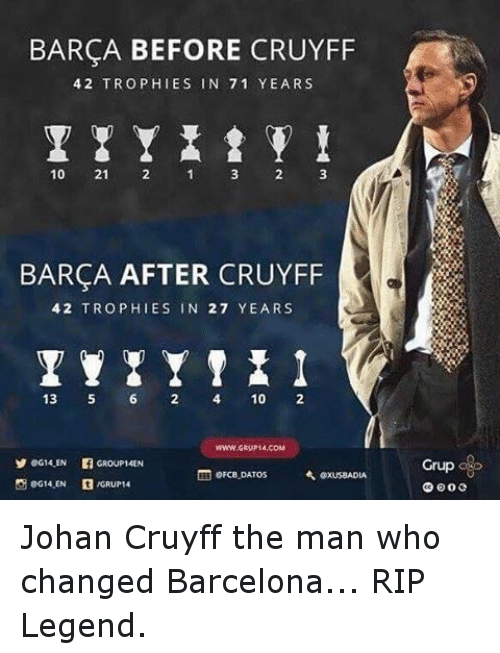 Gru: BARCA BEFORE CRUYFF  4 2 TROPHIES IN 71 YEARS  10  21  1 2 3  BARCA AFTER CRUYFF  4,2 TROPHIES IN 27 YEARS  13  5 6 10  WWW GRU 14.COM  Y eG14.EN  GROUP 14EN  orce DATOs  A exUSaADLA  AGRUP 14  Grup Johan Cruyff the man who changed Barcelona... RIP Legend.