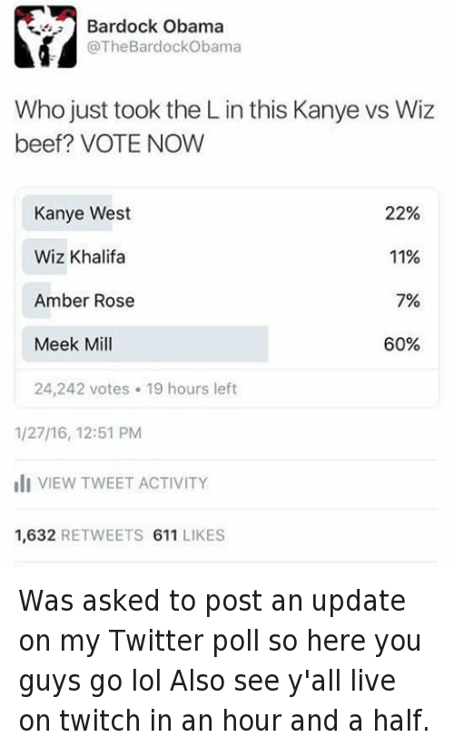 Kanye West vs Wiz Khalifa: @TheBardockObama  Who just took the L in this Kanye vs Wiz beef?  Kanye West 22%  Wiz Khalifa 11%  Amber Rose 7%  Meek Mill 60% Was asked to post an update on my Twitter poll so here you guys go lol -Also see y'all live on twitch in an hour and a half.