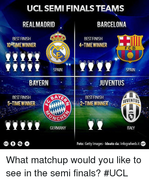 UCL SEMI FINALS TEAMS BARCELONA REAL MADRID BEST FINISH