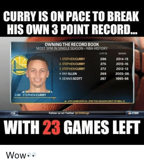 Basketball, Books, and Nba: CURRY ISON PACETOBREAK  HIS OWN 3 POINT RECORD  OWNING THERECORD BOOK  MOST 3PM IN SINGLESEASON-NBA HISTORY  3-PT FO  STEPHEN CURRY  286  2014-15  276  2.STEPHEN CURRY  2015-16  STEPHEN CURRY  272  2012-13  4, RAYALLEN  269  2005-06  267  1995-96  5, DENNISSCOTT  G30 STEPHEN CURRY  4TH GAME WITH9+3PM THISSEASON (RESTOF NBA:5)  Follow us on Twitter  CSN Kings CSN  WITH 23 GAMES LEFT Wow👀
