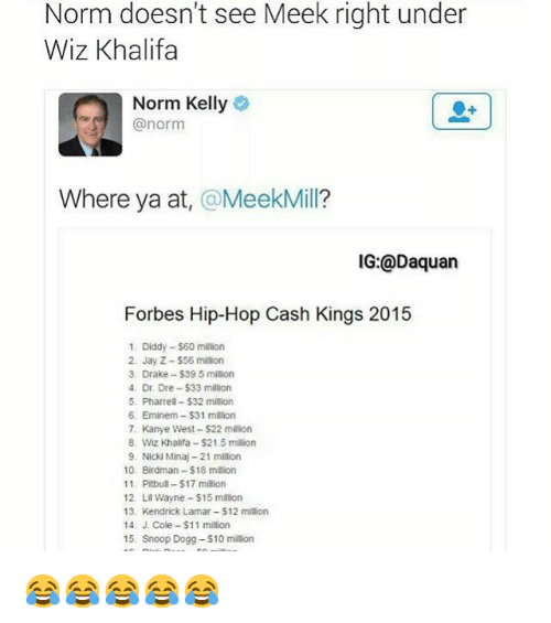 Pharrels: Norm doesn't see Meek right under  Wiz Khalifa  Norm Kelly  @norm  Where ya at  Meek Mill?  IG: @Daquan  Forbes Hip-Hop Cash Kings 2015  1. Diddy -$60 million  2. Jay Z-S56 million  3 Drake -$395 milion  4. Dr. Dre -$33 million  5. Pharrell-S32 million  6. Eminem -$31 million  7. Kanye West $22 million  8. Wiz Khalifa -$21.5 million  9. Nicki Minaj-21 milion  10. Birdman -$18 million  11 Pitbull -$17 million  12 Lil Wayne $15 million  13. Kendrick Lamar S12 million  14 J. Cole -$11 million  15 Snoop Dogg -$10 million 😂😂😂😂😂
