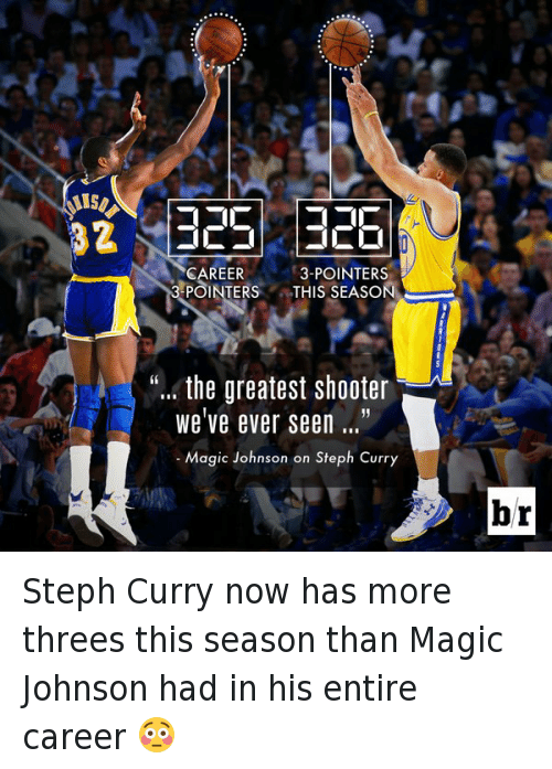 Funny, Magic Johnson, and Shooters: 325 326  CAREER  3-POINTERS  POINTERS THIS SEASON  the greatest shooter  we've ever seen  Magic Joh  on Steph Curry  br Steph Curry now has more threes this season than Magic Johnson had in his entire career 😳