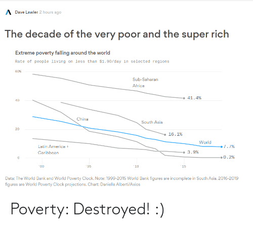 danielle: A Dave Lawler 2 hours ago  The decade of the very poor and the super rich  Extreme poverty falling around the world  Rate of people living on less than $1.90/day in selected regions  60%  Sub-Saharan  Africa  • 41.4%  40  China  South Asia  20  16.1%  World  7.7%  Latin America +  -• 3.9%  Caribbean  •0.2%  *00  05  *10  15  Data: The World Bank and World Poverty Clock. Note: 1999-2015 World Bank figures are incomplete in South Asia. 2016-2019  figures are World Poverty Clock projections. Chart: Danielle Alberti/Axios Poverty: Destroyed! :)