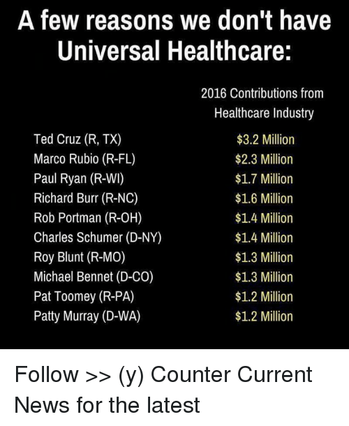 patty murray: A few reasons we don't have  Universal Healthcare:  Ted Cruz (R, TX)  Marco Rubio (R-FL)  Paul Ryan (R-WI)  Richard Burr (R-NC)  Rob Portman (R-OH)  Charles Schumer (D-NY)  Roy Blunt (R-MO)  Michael Bennet (D-CO)  Pat Toomey (R-PA)  Patty Murray (D-WA)  2016 Contributions from  Healthcare Industry  $3.2 Million  $2.3 Million  $1.7 Million  $1.6 Million  $1.4 Million  $1.4 Million  $1.3 Million  $1.3 Million  $1.2 Million  $1.2 Million Follow >> (y) Counter Current News for the latest