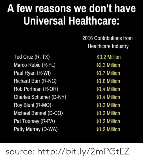 patty murray: A few reasons we don't have  Universal Healthcare:  Ted Cruz (R, TX)  Marco Rubio (R-FL)  Paul Ryan (R-WI)  Richard Burr (R-NC)  Rob Portman (R-OH)  Charles Schumer (D-NY)  Roy Blunt (R-MO)  Michael Bennet (D-CO)  Pat Toomey (R-PA)  Patty Murray (D-WA)  2016 Contributions from  Healthcare Industry  $3.2 Million  $2.3 Million  $1.7 Million  $1.6 Million  $1.4 Million  $1.4 Million  $1.3 Million  $1.3 Million  $1.2 Million  $1.2 Milliorn source: http://bit.ly/2mPGtEZ