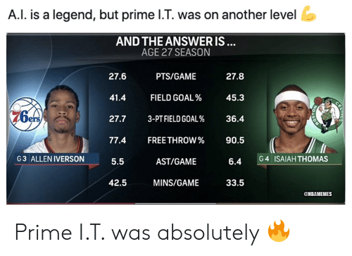 I Is: A.I. is a legend, but prime I.T. was on another level  AND THE ANSWER IS...  AGE 27 SEASON  27.6  PTS/GAME  27.8  41.4  FIELD GOAL%  45.3  3-PT FIELD GOAL%  27.7  36.4  77.4  FREE THROW%  90.5  G3 ALLEN IVERSON  ISAIAH THOMAS  G 4  5.5  AST/GAME  6.4  42.5  MINS/GAME  33.5  NBAMEMES  CE Prime I.T. was absolutely 🔥