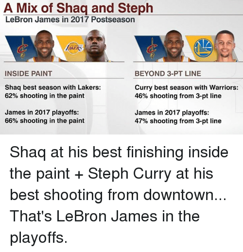Los Angeles Lakers, LeBron James, and Memes: A Mix of Shaq and Steph  LeBron James in 2017 Postseason  INSIDE PAINT  BEYOND 3-PT LINE  Shaq best season with Lakers:  Curry best season with Warriors:  62% shooting in the paint  46% shooting from 3-pt line  James in 2017 playoffs:  James in 2017 playoffs:  66% shooting in the paint  47% shooting from 3-pt line Shaq at his best finishing inside the paint + Steph Curry at his best shooting from downtown...   That's LeBron James in the playoffs.