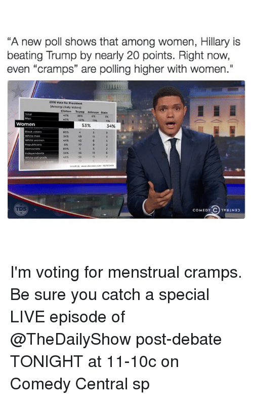 "Funny, Beats, and Comedy Central: ""A new poll shows that among women, Hillary is  beating Trump by nearly 20 points. Right now,  even ""cramps"" are polling higher with women.""  2016 vote for President  (Among ukely votersw  Clinton Trump 20hnson Stein.  Women  53%  34%  White men  White women  89%  White grass  COMEDY C 1vaIN33 I'm voting for menstrual cramps. Be sure you catch a special LIVE episode of @TheDailyShow post-debate TONIGHT at 11-10c on Comedy Central sp"