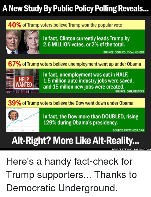 Fact Checking: A New Study By Public Policy Polling Reveals...  40% of Trump voters believe Trump won the popular vote  In fact, Clinton currently leads Trump by  2.6 MILLION votes, or 2% of the total.  SOURCE: COOK POLITICAL REPORT  67% of Trump voters believe unemployment went up under 0bama  In fact, unemployment was cut in HALF,  HELP  1.5 million auto industry jobs were saved,  WANTED  and 15 milion new jobs were created  SOURCE: CNN, REUTERS  39% of Trump voters believe the Dow went down under 0bama  In fact, the Dow more than DOUBLED, rising  129% during Obama's presidency.  SOURCE: FACTCHECK ORG  Alt-Right? More Like Alt Reality. Here's a  handy fact-check for Trump supporters...  Thanks to Democratic Underground.