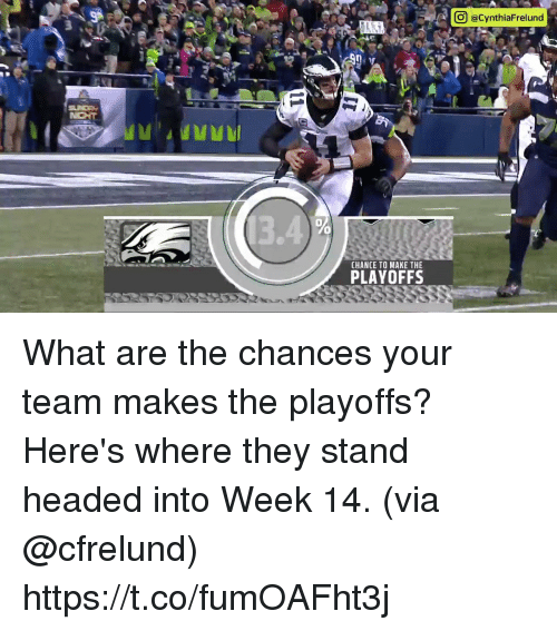 Memes, 🤖, and Team: A [o@CynthiaFrelund  0  CHANCE TO MAKE THE  PLAYOFFS What are the chances your team makes the playoffs?  Here's where they stand headed into Week 14. (via @cfrelund) https://t.co/fumOAFht3j