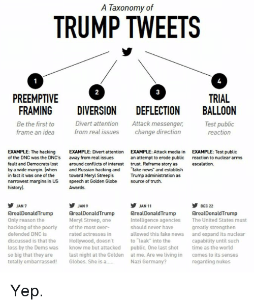 """Fake, News, and Lost: A Taxonomy of  TRUMP TWEETS  2  3  PREEMPTIVE  TRIAL  FRAMING DIVERSION DEFLECTION BALLOON  Be the first to  frame an idea  Divert attention Attack messenger,  from real issues chnge direction  Test public  reaction  EXAMPLE: Test public  EXAMPLE: The hacking EXAMPLE: Divert attention EXAMPLE: Attack mediain  of the DNC was the DNC's away  fault and Democrats lost around conflicts of interest trust. Reframe story as  by a wide margin. (when and Russian hacking and news and establish  in fact it was one of the toward Meryl Streep's  narrowest margins in US speech at Golden Globe source of truth.  historyl.  from real issues  an attempt to erode public  reaction to nuclear arms  Trump administration as  Awards.  岁DEC 22  arealDonaldTrump  The United States must  greatly strengthen  and expand its nuclear  capability until such  JAN 9  JAN 11  arealDonaldTrump  Only reason the  hacking of the poorly of the most over-  defended DNC is  discussed is that the Hollywood, doesn't  loss by the Dems was know me but attacked  so big that they are  totally embarrassed Globes. She is a  dreal DonaldTrump  Intelligence agencies  should never have  allowed this fake news  to leak"""" into the  public. One last shottime as the world  at me. Are we living in  Nazi Germany?  GrealDonaldTrump  Meryl Streep, one  rated actresses in  last night at the Golden  comes to its senses  regarding nukes Yep."""