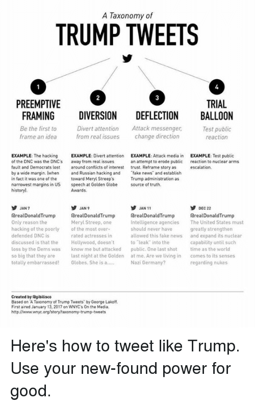 Golden Globes, Memes, and Meryl Streep: A Taxonomy of  TRUMP TWEETS  PREEMPTIVE  TRIAL  FRAMING  DIVERSION  DEFLECTION  BALLOON  Divert attention  Attack messenger,  Be the first to  Test public  frame an idea  from real issues  change direction  reaction  EXAMPLE  The hacking  EXAMPLE  Divert attention  EXAMPLE  Attack media in  EXAMPLE  Test public  of the DNC was the DNC's  away from real issues  an attempt to erode public  reaction to nuclear arms  fault and Democrats lost  around conflicts of interest  trust. Reframe story as  escalation  by a wide margin. (when  and Russian hacking and fake news and establish  in fact it was one of the  toward Meryl Streep's  Trump administration as  narrowest margins in US speech at Golden Globe  source of truth.  Awards.  history]  JAN 9  JAN 11  JAN 7  DEC 22  (arealDonaldTrump  rarealDonald Trump arealDonald Trump  rarealDonald Trump  Only reason the  Meryl Streep, one  Intelligence agencies  The United States must  hacking of the poorly  of the most over  should never have  greatly strengthen  defended DNC is  rated actresses in  allowed this fake news  and expand its nuclear  discussed is that the  Hollywood, doesn't  to leak into the  capability until such  loss by the Dems was know me but attacked  public. One last shot  time as the world  so big that they are  last night at the Golden  at me. Are we living in  comes to its senses  totally embarrassed  Globes. She is a  Nazi Germany?  regarding nukes  Created by agibilisco  Based on A Taxonomy of Trump Tweets by George Lakoff.  First aired January 13, 2017 on WNYC's On the Media.  http//www.wnyc.org/story/taxonomy trump tweets Here's how to tweet like Trump. Use your new-found power for good.