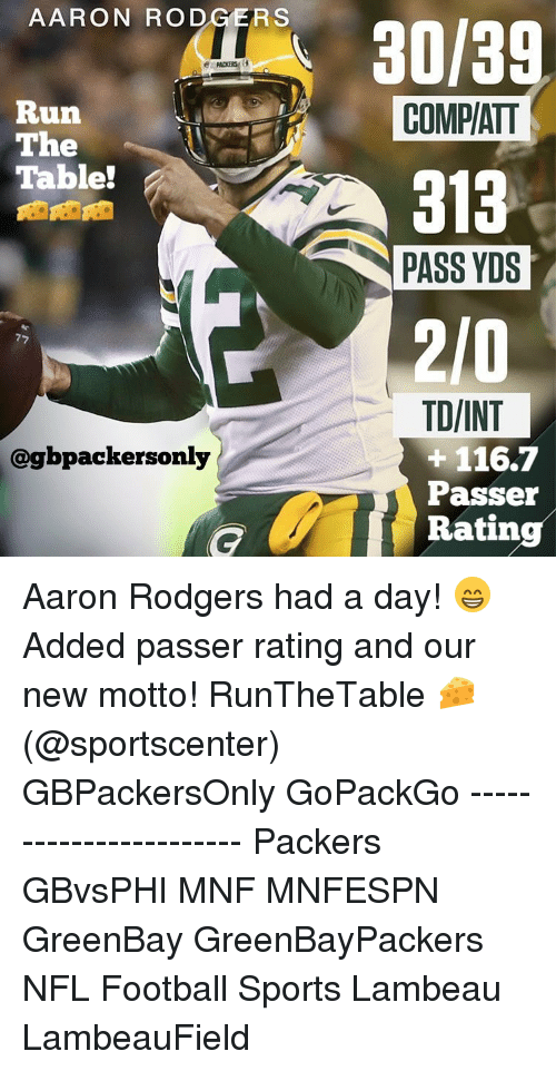Aaron Rodgers, Memes, and SportsCenter: AARON RODGERS  30/3  Run  COMPATT  The  Table!  A 313  PASS YDS  TD/INT  116.7  @gbpackersonly  Passer  Rating Aaron Rodgers had a day! 😁 Added passer rating and our new motto! RunTheTable 🧀 (@sportscenter) GBPackersOnly GoPackGo ----------------------- Packers GBvsPHI MNF MNFESPN GreenBay GreenBayPackers NFL Football Sports Lambeau LambeauField