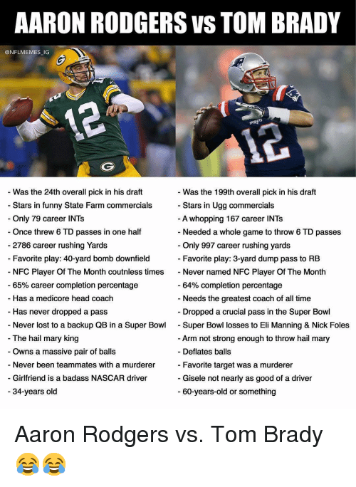 gisele: AARON RODGERS VS TOM BRADY  @NFLMEMES IG  if  - Was the 24th overall pick in his draft  - Stars in funny State Farm commercials  - Was the 199th overall pick in his draft  - Stars in Ugg commercials  Only 79 career INTs  - Once threw 6 TD passes in one half  A whopping 167 career INTs  - Needed a whole game to throw 6 TD passes  2786 career rushing Yards  - Favorite play: 40-yard bomb downfield  Only 997 career rushing yards  Favorite play: 3-yard dump pass to RB  NFC Player Of The Month coutnless times Never named NFC Player Of The Month  -65% career completion percentage  - Has a medicore head coach  - Has never dropped a pass  - Never lost to a backup QB in a Super BowlSuper Bowl losses to Eli Manning & Nick Foles  64% completion percentage  - Needs the greatest coach of all time  Dropped a crucial pass in the Super Bowl  The hail mary king  - Owns a massive pair of balls  - Never been teammates with a murderer  - Girlfriend is a badass NASCAR driver  - 34-years old  - Arm not strong enough to throw hail mary  Deflates balls  Favorite target was a murderer  - Gisele not nearly as good of a driver  - 60-years-old or something Aaron Rodgers vs. Tom Brady 😂😂