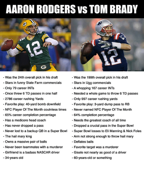 gisele: AARON RODGERS VS TOM BRADY  Was the 24th overall pick in his draft  Stars in funny State Farm commercials  Only 79 career INTs  Once threw 6 TD passes in one half  Was the 199th overall pick in his draft  Stars in Ugg commercials  A whopping 167 career INTs  Needed a whole game to throw 6 TD passes  Only 997 career rushing yards  Favorite play: 3-yard dump pass to RB  - 2786 career rushing Yards  Favorite play: 40-yard bomb downfield  NFC Player Of The Month coutnless times  65% career completion percentage  - Never named NFC Player Of The Month  -64% completion percentage  Needs the greatest coach of all time  - Has a medicore head coach  Has never dropped a pass  Never lost to a backup QB in a Super Bowl Super Bowl losses to Eli Manning & Nick Foles  Dropped a crucial pass in the Super Bowl  - The hail mary king  Arm not strong enough to throw hail mary  Owns a massive pair of balls  Never been teammates with a murderer-  - Deflates balls  Favorite target was a murderer  Gisele not nearly as good of a driver  -Girlfriend is a badass NASCAR driver  34-years old  - 60-years-old or something