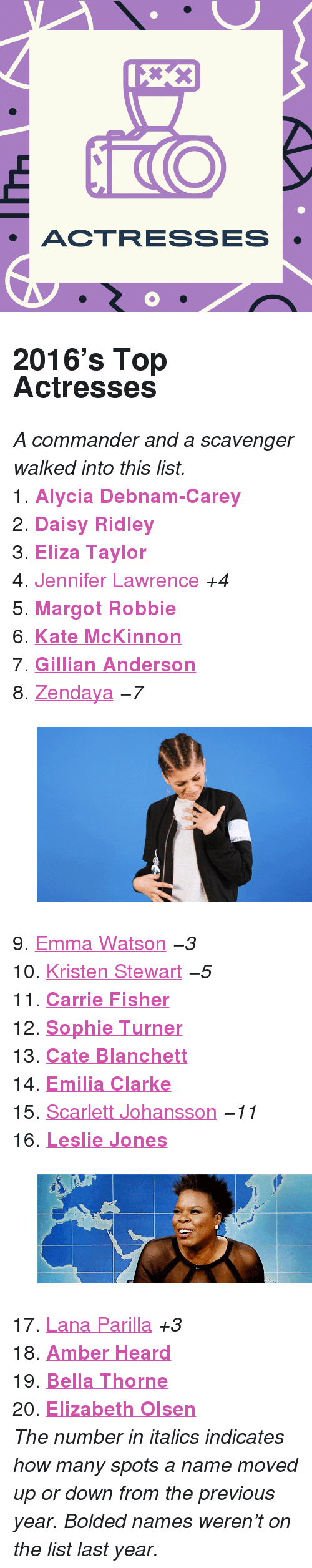 """Kristen Stewart: ACTRESSES <h2>2016&rsquo;s Top Actresses</h2><p><i>A commander and a scavenger walked into this list.</i></p><p>1. <b><a href=""""http://www.tumblr.com/search/alycia%20debnam%20carey"""">Alycia Debnam-Carey</a><br/></b>2. <b><a href=""""http://www.tumblr.com/search/daisy%20ridley"""">Daisy Ridley</a><br/></b>3. <b><a href=""""http://www.tumblr.com/search/eliza%20taylor"""">Eliza Taylor</a><br/></b>4. <a href=""""http://www.tumblr.com/search/jennifer%20lawrence"""">Jennifer Lawrence</a><i> +4<br/></i>5. <b><a href=""""http://www.tumblr.com/search/margot%20robbie"""">Margot Robbie</a><br/></b>6. <b><a href=""""http://www.tumblr.com/search/kate%20mckinnon"""">Kate McKinnon</a><br/></b>7. <b><a href=""""http://www.tumblr.com/search/gillian%20anderson"""">Gillian Anderson</a><br/></b>8. <a href=""""http://www.tumblr.com/search/zendaya"""">Zendaya</a><i> −7</i></p><figure data-orig-width=""""500"""" data-orig-height=""""281"""" data-tumblr-attribution=""""yesiamarebelliousflower:QPjbAFczSlTJBIAE-D28zg:Z3ksKq1pJnuj6"""" class=""""tmblr-full""""><img src=""""https://78.media.tumblr.com/52a3f65a5e61ef3348ad0f7a5b400152/tumblr_nrbxjyoBzy1sjc5sqo1_500.gif"""" alt=""""image"""" data-orig-width=""""500"""" data-orig-height=""""281""""/></figure><p>9. <a href=""""http://www.tumblr.com/search/emma%20watson"""">Emma Watson</a><i> −3<br/></i>10. <a href=""""http://www.tumblr.com/search/kristen%20stewart"""">Kristen Stewart</a><i> −5<br/></i>11. <b><a href=""""http://www.tumblr.com/search/carrie%20fisher"""">Carrie Fisher</a><br/></b>12. <b><a href=""""http://www.tumblr.com/search/sophie%20turner"""">Sophie Turner</a><br/></b>13. <b><a href=""""http://www.tumblr.com/search/cate%20blanchett"""">Cate Blanchett</a><br/></b>14. <b><a href=""""http://www.tumblr.com/search/emilia%20clarke"""">Emilia Clarke</a><br/></b>15. <a href=""""http://www.tumblr.com/search/scarlett%20johansson"""">Scarlett Johansson</a><i> −11<br/></i>16. <b><a href=""""http://www.tumblr.com/search/leslie%20jones"""">Leslie Jones</a></b></p><figure data-orig-width=""""500"""" data-orig-height=""""175"""" data-tumblr-attribution=""""papermagazine:oo5KNGcUX_"""