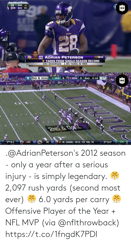 Season: .@AdrianPeterson's 2012 season - only a year after a serious injury -  is simply legendary.  😤 2,097 rush yards (second most ever) 😤 6.0 yards per carry 😤 Offensive Player of the Year + NFL MVP  (via @nflthrowback) https://t.co/1fngdK7PDI