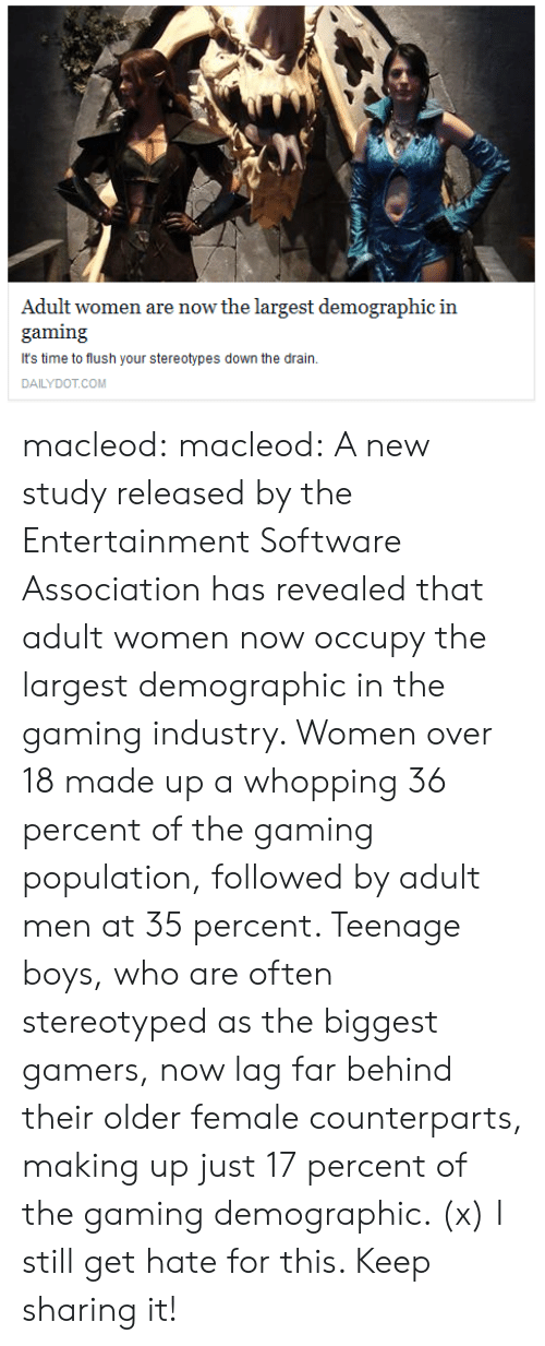 Making Up: Adult women are now the largest demographic in  gaming  It's time to flush your stereotypes down the drain.  DAILYDOT.COM macleod: macleod:  A new study released by the Entertainment  Software Association has revealed that adult women now occupy the  largest demographic in the gaming industry. Women over 18 made up a  whopping 36 percent of the gaming population, followed by adult men at  35 percent.   Teenage boys, who are often stereotyped as the biggest gamers, now lag  far behind their older female counterparts, making up just 17 percent of  the gaming demographic. (x)  I still get hate for this. Keep sharing it!