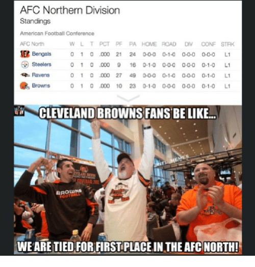 Steelers: AFC Northern Division  Standings  American Football Conference  AFC North  W L T PCT PF PA HOME ROAD  DIV CONF STAK  1E2 Bengals  0 1 0 .000 21 24 0-0-0 0-1-0 0-0-0 0-0-0  L1  Steelers  1 o .000 9 16 0 1-0 o 0 0 0-0-0 0-1-0  L1  Ravens  0 1 0 .000 27 49 0-0-0 0-1-0 0-0-0 0-1-0  L1  Browns 0 1 0 .000 10 23 0 1-0 0 0 0 0 0 0-1-0  L1  EROLUNs  WEARE TIED FOR FIRST PLACE IN THE AFC NORTH!