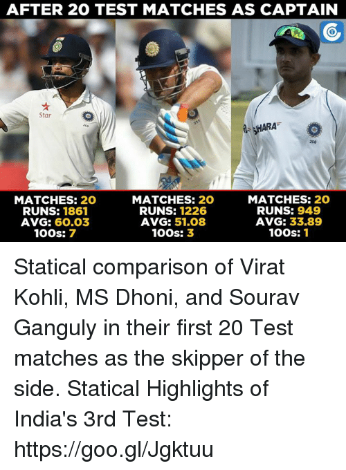 statics: AFTER 20 TEST MATCHES AS CAPTAIN  Star  HARA  MATCHES:  20  MATCHES: 20  MATCHES: 20  RUNS: 1226  RUNS: 949  RUNS: 1861  AVG: 33,89  AVG: 60.03  AVG: 51.08  100s: 1  100s: 3  100s: 7 Statical comparison of Virat Kohli, MS Dhoni, and Sourav Ganguly in their first 20 Test matches as the skipper of the side.  Statical Highlights of India's 3rd Test: https://goo.gl/Jgktuu
