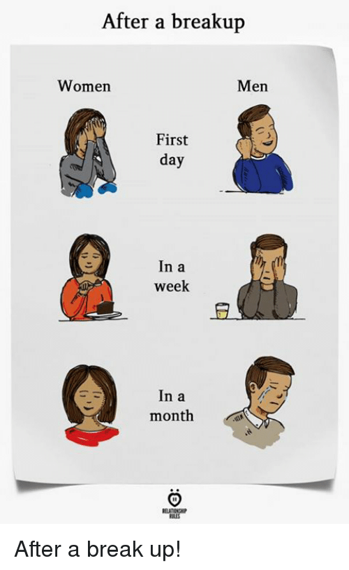 breakup: After a breakup  Women  Men  First  day  In a  week  In a  month  RELATIONK  BLES After a break up!