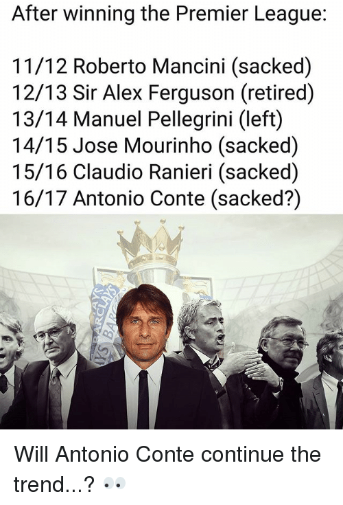 Memes, Premier League, and Ferguson: After winning the Premier League:  11/12 Roberto Mancini (sacked)  2/13 Sir Alex Ferguson (retired)  13/14 Manuel Pellegrini (left)  14/15 Jose Mourinho (sacked)  15/16 Claudio Ranieri (sacked)  16/17 Antonio Conte (sacked?) Will Antonio Conte continue the trend...? 👀