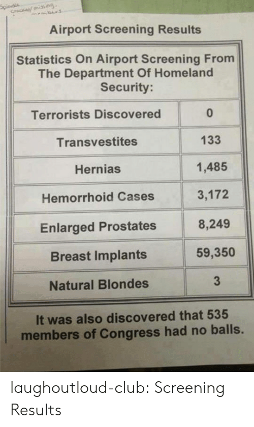 screening: Airport Screening Results  Statistics On Airport Screening From  The Department Of Homeland  Security  Terrorists Discovered  Transvestites  Hernias  Hemorrhoid Cases  Enlarged Prostates  Breast Implants  Natural Blondes  0  133  1,485  3,172  8,249  59,350  3  It was also discovered that 535  members of Congress had no balls. laughoutloud-club:  Screening Results