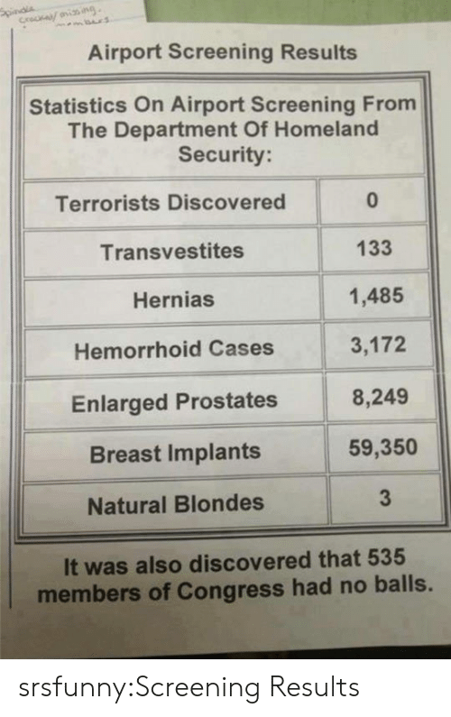 screening: Airport Screening Results  Statistics On Airport Screening From  The Department Of Homeland  Security  Terrorists Discovered  Transvestites  Hernias  Hemorrhoid Cases  Enlarged Prostates  Breast Implants  Natural Blondes  0  133  1,485  3,172  8,249  59,350  3  It was also discovered that 535  members of Congress had no balls. srsfunny:Screening Results