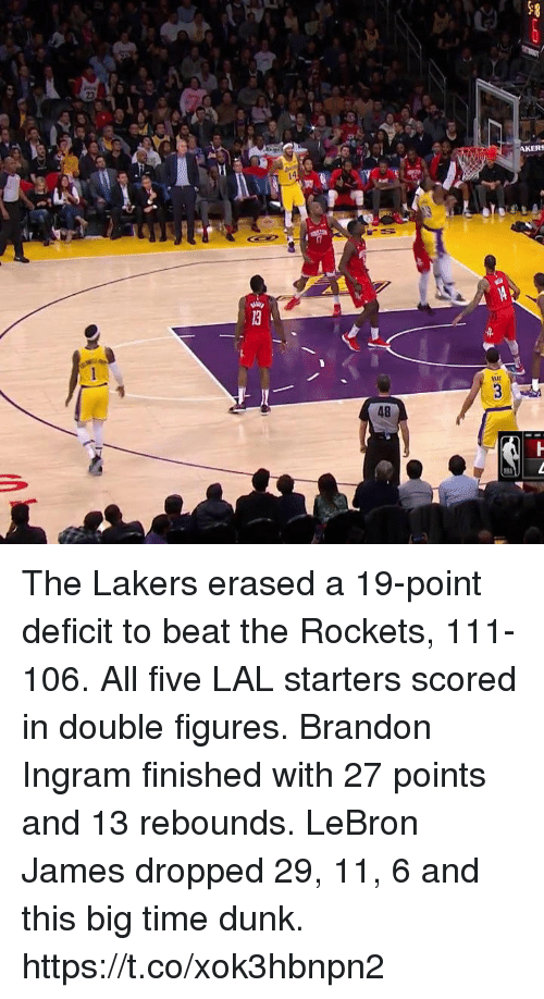 figures: AKERS  48 The Lakers erased a 19-point deficit to beat the Rockets, 111-106.  All five LAL starters scored in double figures.  Brandon Ingram finished with 27 points and 13 rebounds.   LeBron James dropped 29, 11, 6 and this big time dunk.  https://t.co/xok3hbnpn2