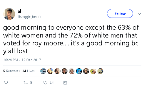 Roy Moore: al  Follow  @veggie, headd  good morning to everyone except the 63% of  white women and the 72% of white men that  voted for roy moore....it's a good morning bc  y'all lost  10:24 PM-12 Dec 2017  5 Retweets 14 Likes