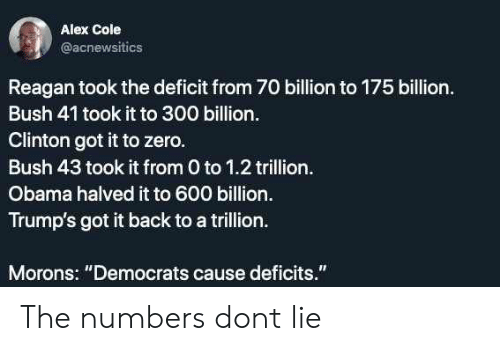 "bush: Alex Cole  @acnewsitics  Reagan took the deficit from 70 billion to 175 billion.  Bush 41 took it to 300 billion.  Clinton got it to zero.  Bush 43 took it from 0 to 1.2 trillion.  Obama halved it to 600 billion.  Trump's got it back to a trillion.  Morons: ""Democrats cause deficits. The numbers dont lie"