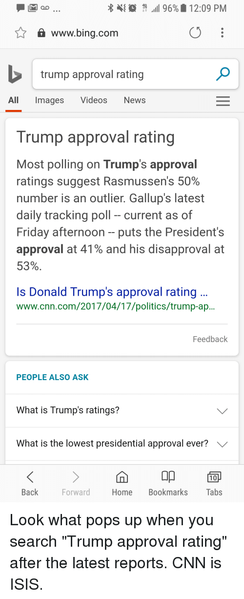 """Trump Approval Rating: all 96%. 12:09 PM  www.bing.com  trump approval rating  All Images VideosNews  Trump approval rating  Most polling on Trump's approval  ratings suggest Rasmussens 50%  number is an outlier. Gallup's latest  daily tracking poll current as of  Friday afternoon -puts the President's  approval at 41% and his disapproval at  53%  Is Donald Trump's approval rating  www.cnn.com/2017/04/17/politics/trump-ap  eedback  PEOPLE ALSO ASK  What is Trump's ratings?  What is the lowest presidential approval ever?  00回  Home Bookmarks Tabs  Back  Forward Look what pops up when you search """"Trump approval rating"""" after the latest reports. CNN is ISIS."""