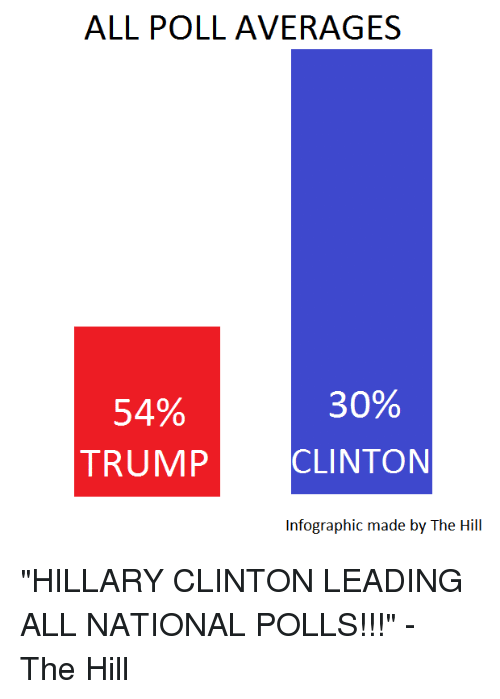 "Dank, Hillary Clinton, and Trump: ALL POLL AVERAGES  30%  54%  TRUMP  CLINTON  Infographic made by The Hill ""HILLARY CLINTON LEADING ALL NATIONAL POLLS!!!"" - The Hill"