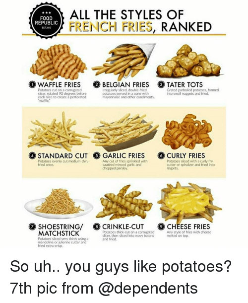"""Crispe: ALL THE STYLES OF  FOOD  REPUBLIC  FRENCH FRIES  RANKED  EST2010  O WAFFLE FRIES 2 BELGIAN FRIES C3 TATER TOTS  Potatoes cut on a corrugated  irregularly sliced double-fried  Grated parboiled potatoes, formed  slicer, rotated 90 degrees before  potatoes served in a cone with  into small nuggets and fried.  each slice to create a perforated  mayonnaise and other condiments.  """"waffle.  Potatoes evenly cut medium thin,  Any cut of fries sprinkled with  Potatoes SBced with a curly fry  fried once.  sauteed minced garlic and  cutter or spiralizer and fried into  ringlets.  chopped parsley  G7 SHOESTRING/ G8 CRINKLE-CUT CHEESE FRIES  Potatoes thick cut on a corrugated  Any style of fries with cheese  MATCH STICK  slicer, then sliced into wavy batons  melted on top.  Potatoes sliced verythinly using a  and fried.  mandoline or julienne cutter and  fried extra-crisp. So uh.. you guys like potatoes? 7th pic from @dependents"""