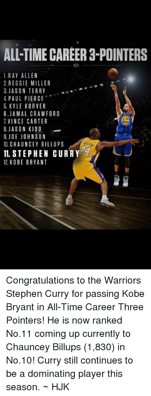 Korver: ALL TIME CAREER 3-POINTERS  1 RAY ALLEN  2. REGGIE MILLER  3. JASON TERRY  an  4 PAUL PIERCE  5 KYLE KORVER  6. JAMAL CRAWFORD  VINCE CARTER  8. JASON KIDD  9. JOE JOHNSON  10. CHAUNCEY BILL UPS  IL STEPHEN CURRY  12 KO BE BRYANT Congratulations to the Warriors Stephen Curry for passing Kobe Bryant in All-Time Career Three Pointers!   He is now ranked No.11 coming up currently to Chauncey Billups (1,830) in No.10!  Curry still continues to be a dominating player this season.  ~ HJK